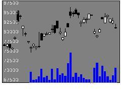 1543純パラ信託の株式チャート
