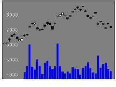 1545野村ナスダクの株価チャート