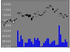 1546野村ダウ30の株価チャート