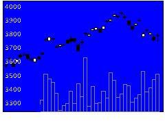 1550MX海外株式の株式チャート