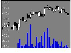1551ジャス20の株価チャート