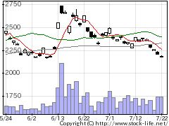 1552VIX短先物の株式チャート