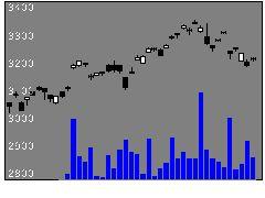 1554日興MS世界の株式チャート