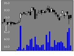 1555日興Aリートの株価チャート