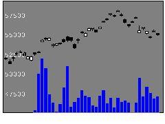 1557SPDR5百の株式チャート