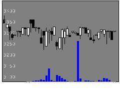 1559野村タイ50の株式チャート