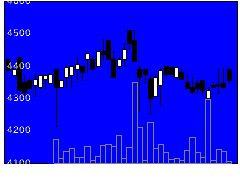 1560野村マレシアの株価チャート