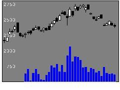 1563マザーズコアの株式チャート