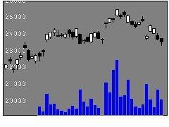 1568TPXブルの株価チャート
