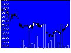 1569TPXベアの株価チャート