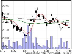 1569TOPIXベア上場投信の株価チャート