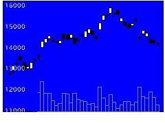 1570日経レバの株価チャート