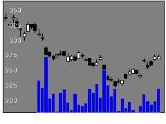 1571日経インバの株価チャート