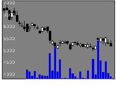 1572H株ブルの株価チャート