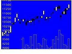 1573中国H株ベア上場投信の株価チャート