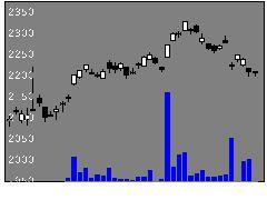 1578日興225Mの株価チャート