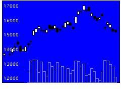 1579日経ブル2の株価チャート
