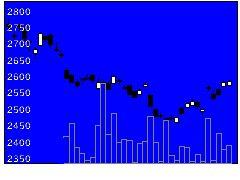 1580日経平均ベア上場投信の株式チャート
