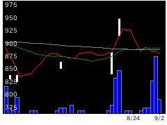 1584KDXサムスの株価チャート