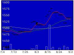 1585大和EX—Fの株価チャート