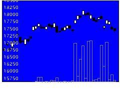 1591野村JPXの株価チャート