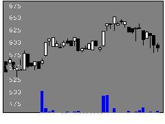1592日興JPX日の株価チャート