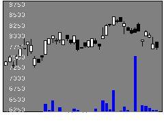 1593MX400の株式チャート