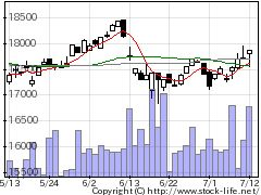 1593MX400の株価チャート