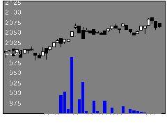 1595農中Jリートの株価チャート