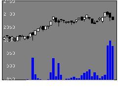 1597MXJリートの株価チャート