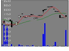 1599ダイワJPXの株価チャート