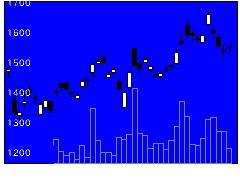 1605国際石開帝石の株価チャート