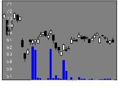 1615野村東証銀行の株価チャート