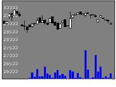1617野村食品の株価チャート