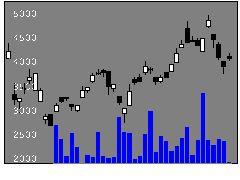1618野村エネ資源の株価チャート