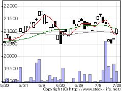 1619野村建設資材の株価チャート
