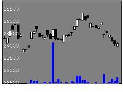 1620野村素材化学の株価チャート