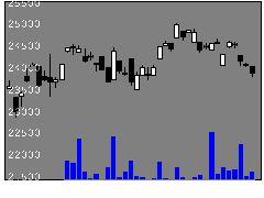 1622野村自動車の株式チャート