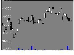 1624野村機械の株式チャート
