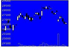 1625野村電機精密の株式チャート