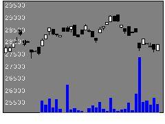 1626野村情通サ他の株価チャート