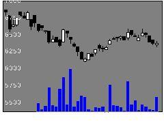 1627野村電力ガスの株価チャート