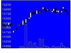 1628野村運輸物流の株価チャート