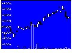 1629野村商社卸売の株式チャート