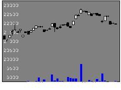 1630野村小売の株価チャート