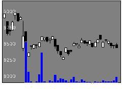 1631野村銀行17の株式チャート