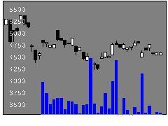 1632野村金融の株価チャート