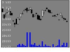 1633野村不動産の株式チャート