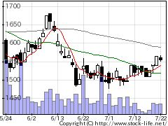 1663K&Oエナジの株価チャート