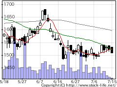 1663K&Oエナジーグループの株価チャート